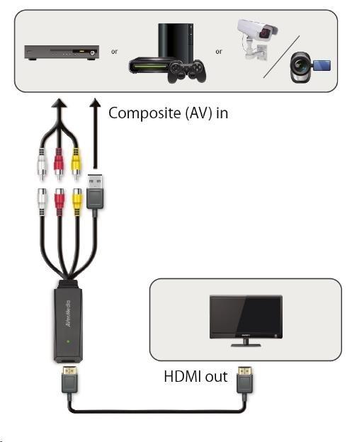 AVERMEDIA Adaptér Composit -> HDMI ET111 (převodník, video converter)